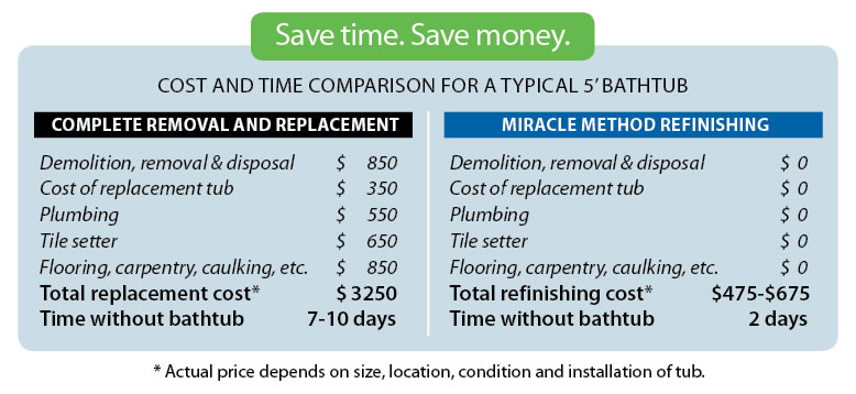 It Can Be Both Expensive And Difficult! Remember New Tubs Differ In Width  From Older Tubs. Click Here To See How Much Is Involved In Tub Replacement.